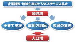 kigyouyuchi_zu